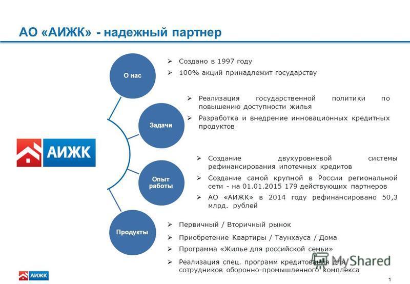 Государственная программа помощи заемщикам