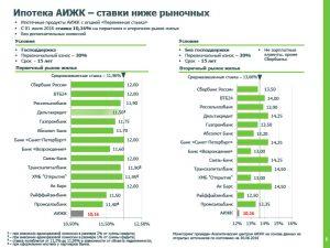 Проценты по ипотеке в АИЖК